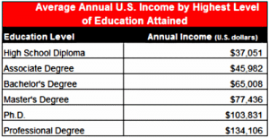 average-annual-income-chart
