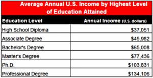 average-annual-income-chart