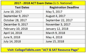 ACT Exam Dates or ACT Test Dates - 2017-2018