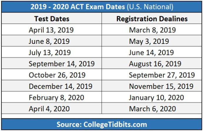 2019-2020 ACT Exam Dates